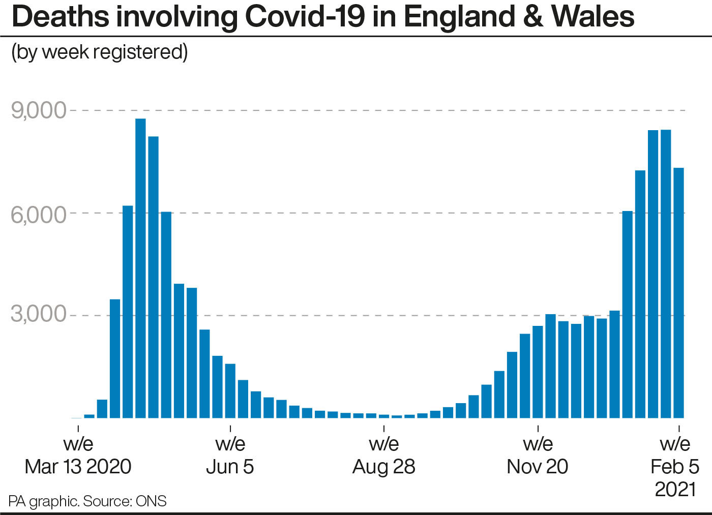 Deaths involving Covid-19 in England & Wales. See story HEALTH Coronavirus ONS. Infographic PA Graphics. An editable version of this graphic is available if required. Please contact graphics@pamediagroup.com.